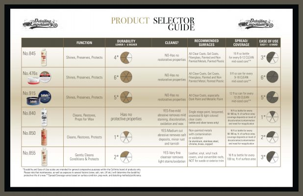 Collinite detailing product selector